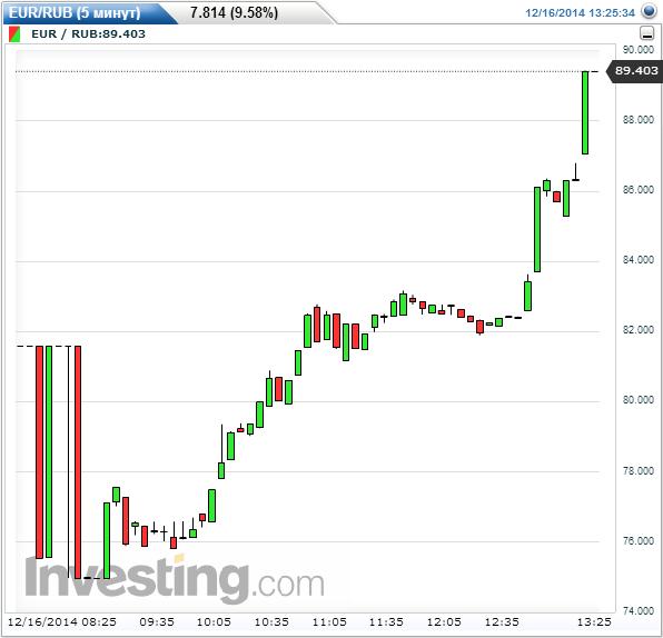 Курсы и котировки валют в реальном времени, новости