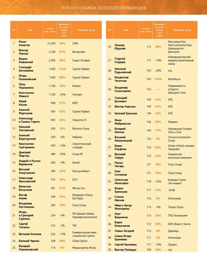 Обнардован рейтинг самых богатых украинцев