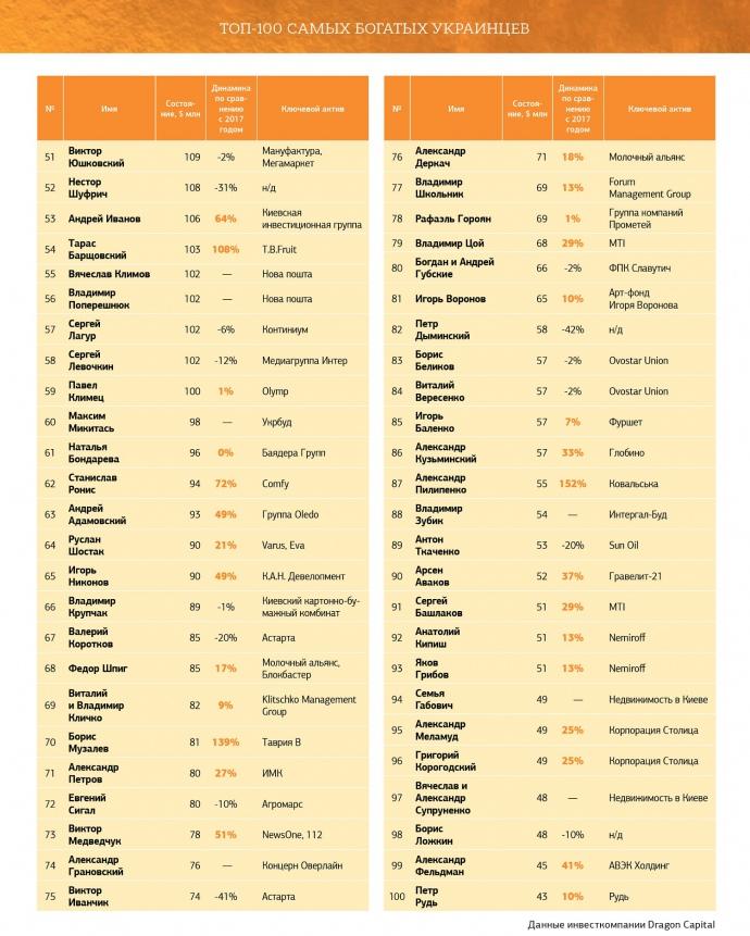 Размещен рейтинг самых богатых украинцев