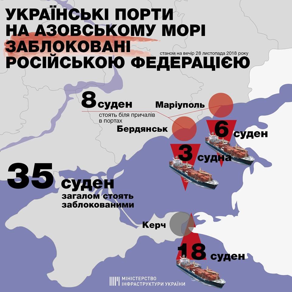 Россия заблокировала украинские порты на Азовском море 1