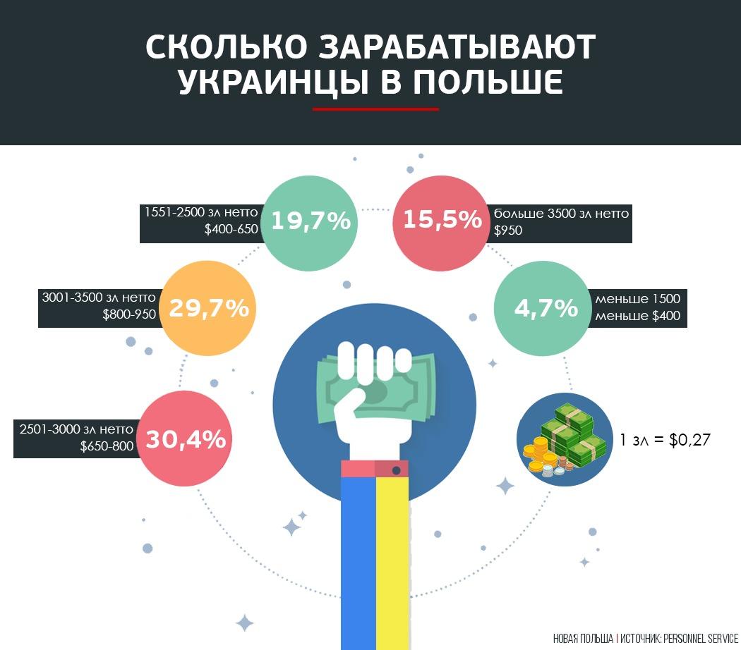 Заробитчане хотят уехать: Спрос наПольшу среди украинцев падает