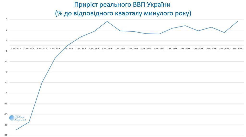 В Украине почти вдвое ускорился рост ВВП – Госстат