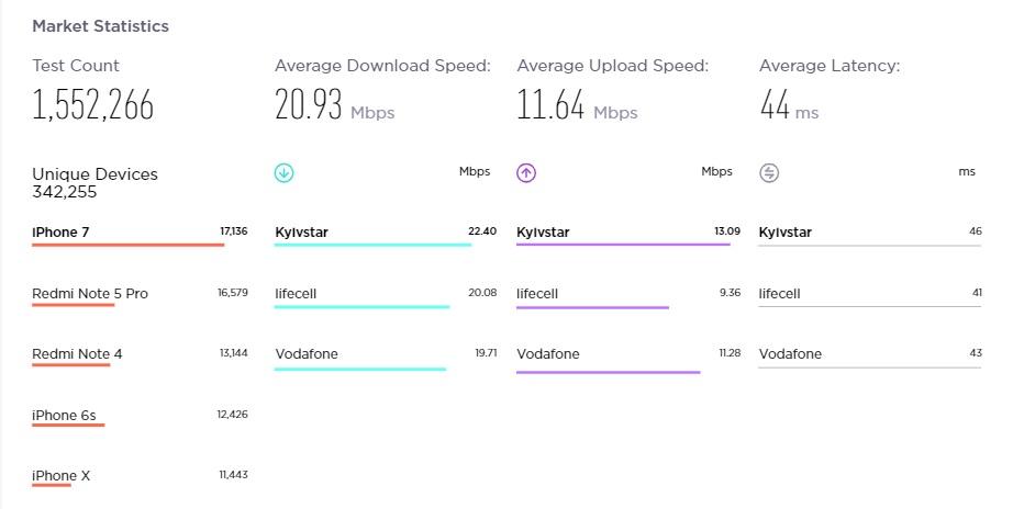Киевстар занял первое место в рейтинге скорости мобильного интернета в Украине