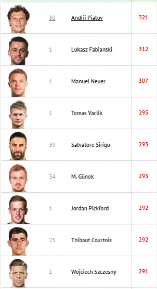 Украинский футболист Пятов стал лучшим вратарем квалификации Евро-2020