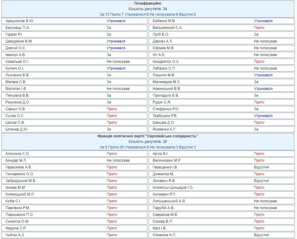Закон о запуске рынка земли: Кто голосовал «за» и «против»