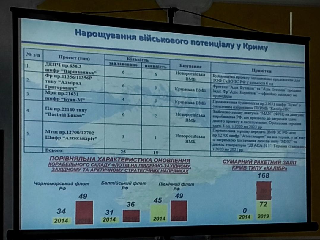 Воронченко: Российские Ту-22 отрабатывали учебную бомбардировку Одессы. За 60 км до города пошли на Босфор 2