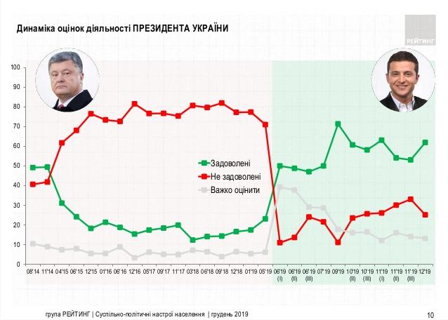 Рейтинг Зеленского вырос до62%