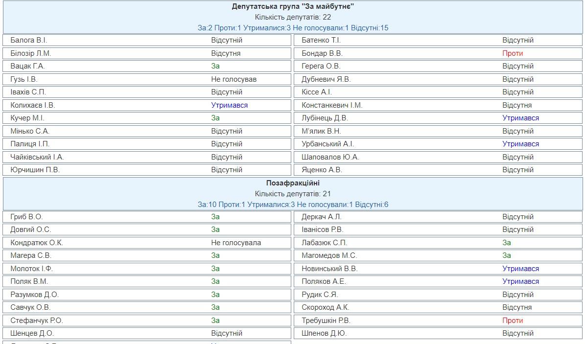 Хто з нардепів голосував проти «антіколомойского» закону • Портал АНТІКОР