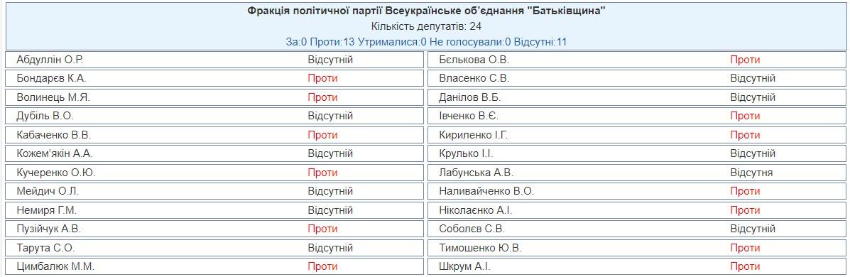 Нардепи залишили Україну без секвестру бюджету під час пандемії: хто голосував проти