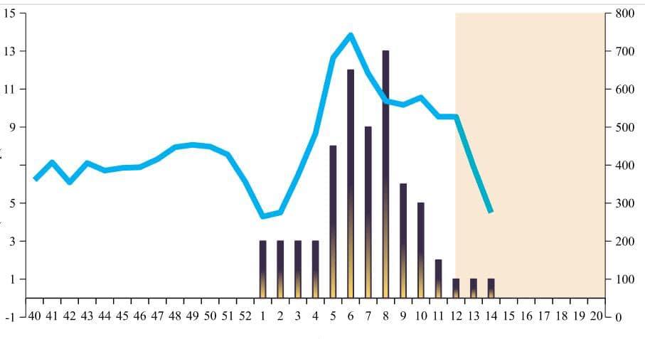 У МОЗ переглянули терміни піку епідемії COVID-19 в Україні через повільну динаміки захворюваності