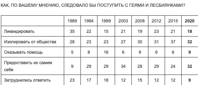 18% росіян вважає, що гомосексуалів «слід було б ліквідувати»