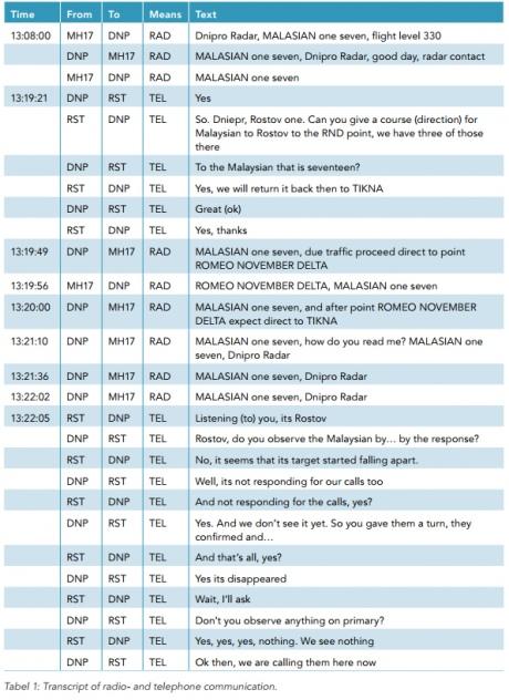 За 30 минут до катастрофы Боинга-777 украинские диспетчеры просили пилотов подняться выше, -  предварительный отчет СБ Нидерландов - Цензор.НЕТ 2606